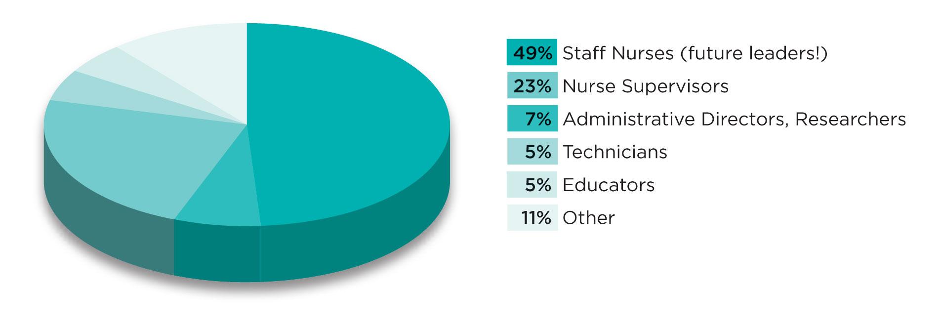 SGNA Job Categories